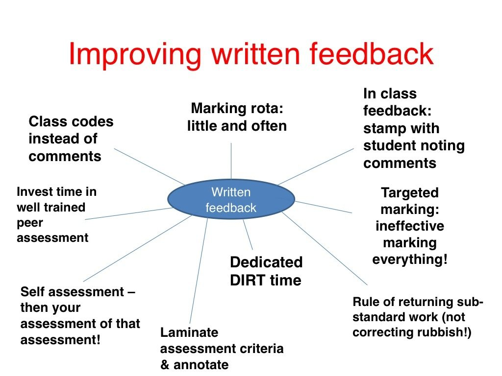 oral and written feedback to improve writing english language essay Oral/written task—repeating as a type of task  language) independent essay writing  effect of task repetition and corrective feedback ,.