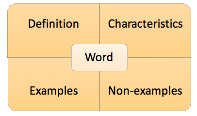 Vocabulary Knowledge and the 'Frayer Model'
