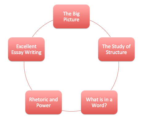 GCSE English Language & Literature – Planning for Success